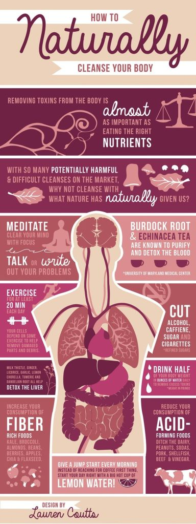 How to naturally cleanse your body